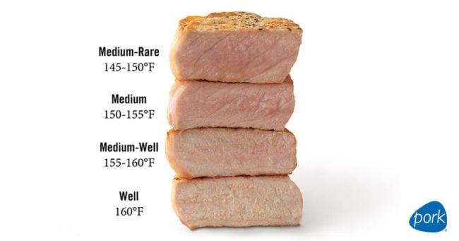 Diagram of cooking temperatures for pork